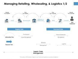 Managing Retailing Wholesaling And Logistics Management Ppt Powerpoint Presentation Model