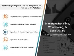 Managing Retailing Wholesaling And Logistics Ppt Powerpoint Presentation File Elements