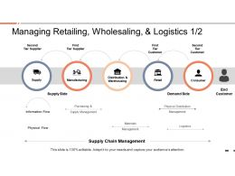Managing Retailing Wholesaling And Logistics Supply Chain Management Ppt Slides