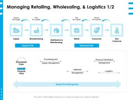 Managing Retailing Wholesaling And Logistics Supply Ppt Powerpoint Layouts Pictures