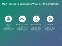 Manda Leading To Continuing Waves Of Simplification Operations Ppt Powerpoint Presentation