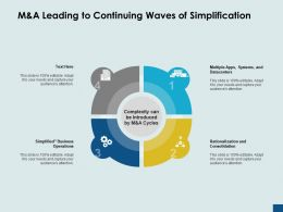 Manda Leading To Continuing Waves Of Simplification Rationalization Ppt Powerpoint Presentation Ideas Rules