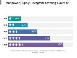 Manpower Supply Histogram Covering Count Of Hiring Of Year Over Year In Percent
