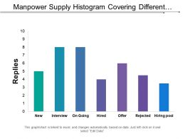 Manpower Supply Histogram Covering Different Channel Of Recruitment Of Employees