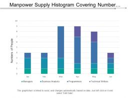 Manpower Supply Histogram Covering Number Of Recruitment At Different Positions In Percent