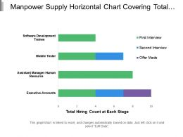 Manpower Supply Horizontal Chart Covering Total Hiring Count At Particular Round