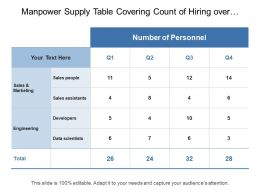 Manpower Supply Table Covering Count Of Hiring Over Different Quarter Of Time