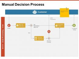 Manual Decision Process Customer Ppt Powerpoint Presentation Pictures