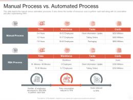 Manual Process Vs Automated Process Robotic Process Automation It Ppt Powerpoint Presentation