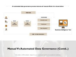 Manual Vs Automated Data Governance Contd Ppt Powerpoint Presentation File Structure