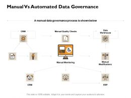 Manual Vs Automated Data Governance Ppt Powerpoint Presentation Gallery Backgrounds