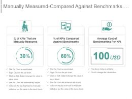 Manually Measured Compared Against Benchmarks Benchmarking Cost Per Kpi Ppt Slide