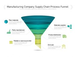 Manufacturing Company Supply Chain Process Funnel