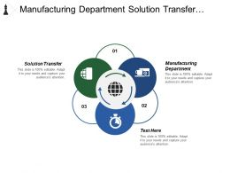 Manufacturing Department Solution Transfer Strategic Investment Craft Work Programs