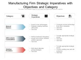 Manufacturing Firm Strategic Imperatives With Objectives And Category