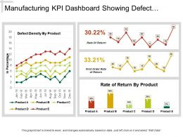 Manufacturing Kpi Dashboard Showing Defect Density And Rate Of Return