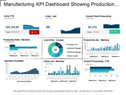 Manufacturing Kpi Dashboard Showing Production Rate And Lost Units