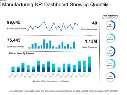 Manufacturing Kpi Dashboard Showing Quantity Ordered And Active Machines