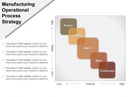 Manufacturing Operational Process Strategy Powerpoint Templates