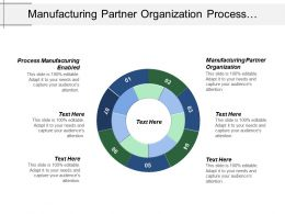 Manufacturing Partner Organization Process Manufacturing Enabled Aggressive Defensive Styles