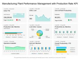 Manufacturing Plant Performance Management With Production Rate KPI