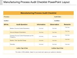 Manufacturing Process Audit Checklist Powerpoint Layout