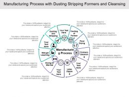 Manufacturing Process With Dusting Stripping Formers And Cleansing