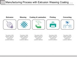 Manufacturing Process With Extrusion Weaving Coating Printing And Converting