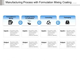 Manufacturing Process With Formulation Mixing Coating Drying Converting And Packaging