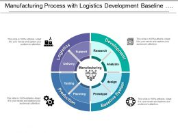 Manufacturing Process With Logistics Development Baseline System And Production