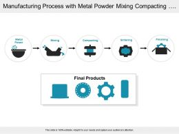 Manufacturing Process With Metal Powder Mixing Compacting And Finishing