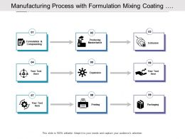 Manufacturing Process With Producing Extraction Expansion Printing And Packaging