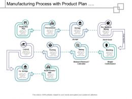Manufacturing Process With Product Plan Procurement Storage Quality Evaluation And Storage