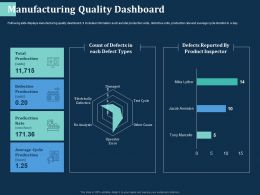 Manufacturing Quality Dashboard Defect Types Ppt Powerpoint Presentation Portfolio Graphics Design