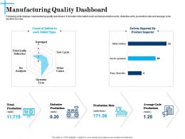 Manufacturing Quality Dashboard N618 Powerpoint Presentation Show