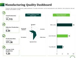 Manufacturing Quality Dashboard Ppt Powerpoint Presentation Styles File Formats