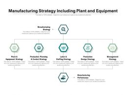 Manufacturing Strategy Including Plant And Equipment