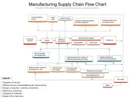 Manufacturing Supply Chain Flow Chart