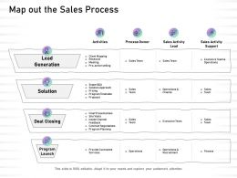 Map Out The Sales Process Deal Closing Ppt Powerpoint Presentation Visual Aids Layouts