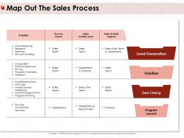 Map Out The Sales Process Provide Contracted Ppt Powerpoint Presentation Styles Example