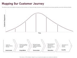 Mapping 0ur Customer Journey Ppt Powerpoint Presentation Gallery Ideas