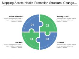 Mapping Assets Health Promotion Structural Change Partnership Creation