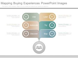 Mapping Buying Experiences Powerpoint Images