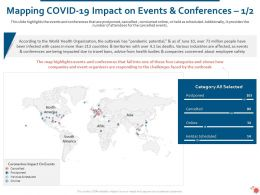 Mapping Covid 19 Impact On Events And Conferences Postponed Ppt Clipart