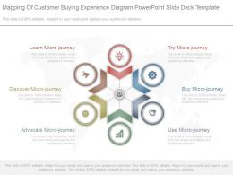 Mapping Of Customer Buying Experience Diagram Powerpoint Slide Deck Template