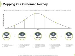 Mapping Our Customer Journey Make Leads Ppt Powerpoint Presentation Tips