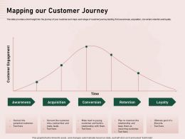 Mapping Our Customer Journey Retention Ppt Powerpoint Presentation Samples