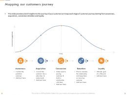 Mapping Our Customers Journey Retention Ppt Powerpoint Presentation Introduction