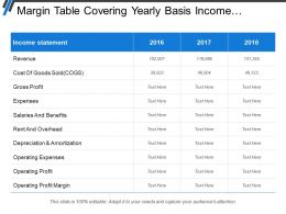 Margin Table Covering Yearly Basis Income Statement With Profit