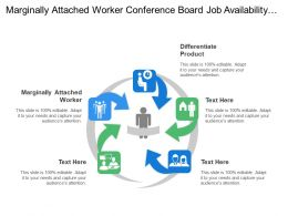 Marginally Attached Worker Conference Board Job Availability Ethics Tribes